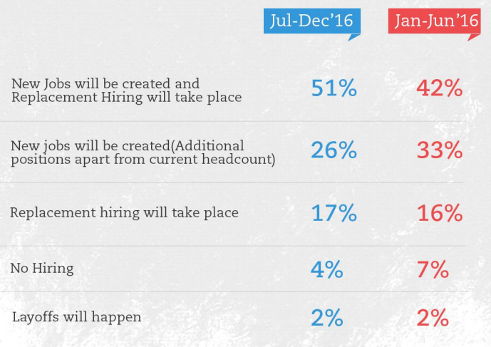 India to see a pick-up in hiring in second half of 2016 – Naukri survey