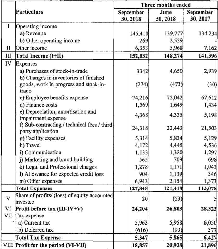 Wipro Q2 PAT down YoY due to 'other expenses'