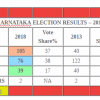RESULTS TABLE – Congress leads BJP in Chhattisgarh, Rajasthan, MP